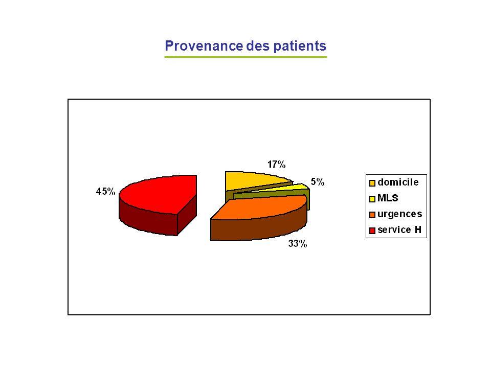 Provenance des patients