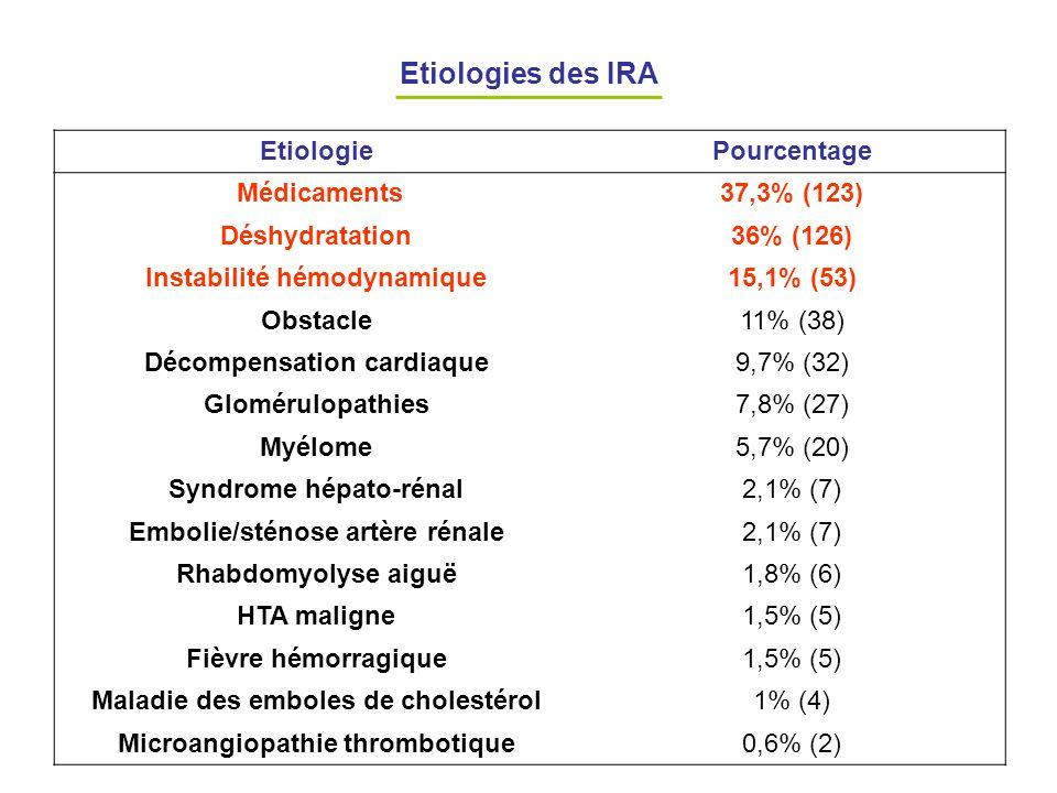 Etiologies des IRA EtiologiePourcentage Médicaments37,3% (123) Déshydratation36% (126) Instabilité hémodynamique15,1% (53) Obstacle11% (38) Décompensa