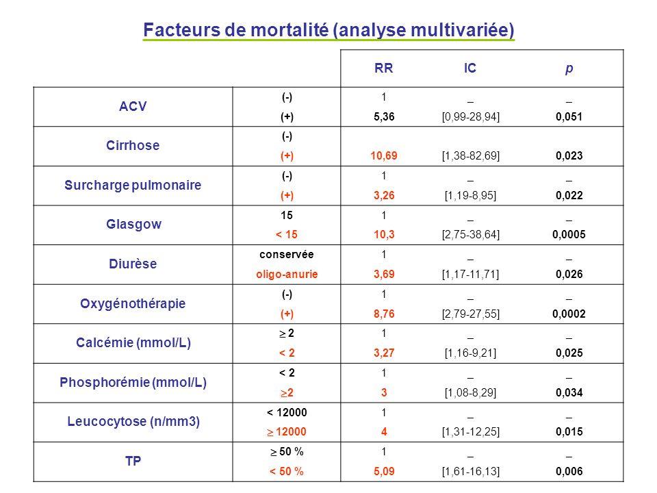 Facteurs de mortalité (analyse multivariée) RRICp ACV (-)1__ (+)5,36[0,99-28,94]0,051 Cirrhose (-) (+)10,69[1,38-82,69]0,023 Surcharge pulmonaire (-)1
