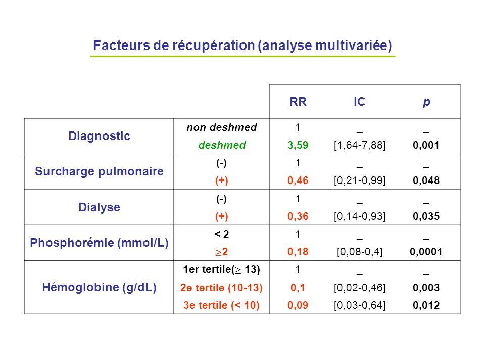 Facteurs de récupération (analyse multivariée) RRICp Diagnostic non deshmed1__ deshmed3,59[1,64-7,88]0,001 Surcharge pulmonaire (-)1__ (+)0,46[0,21-0,