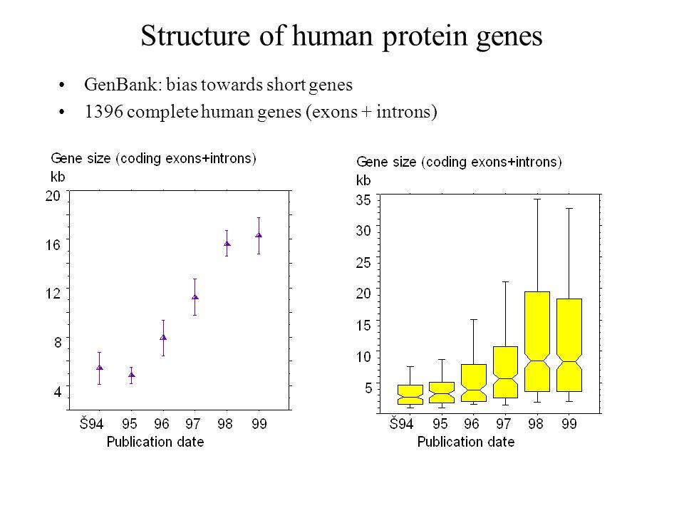 Structure of human protein genes GenBank: bias towards short genes 1396 complete human genes (exons + introns)