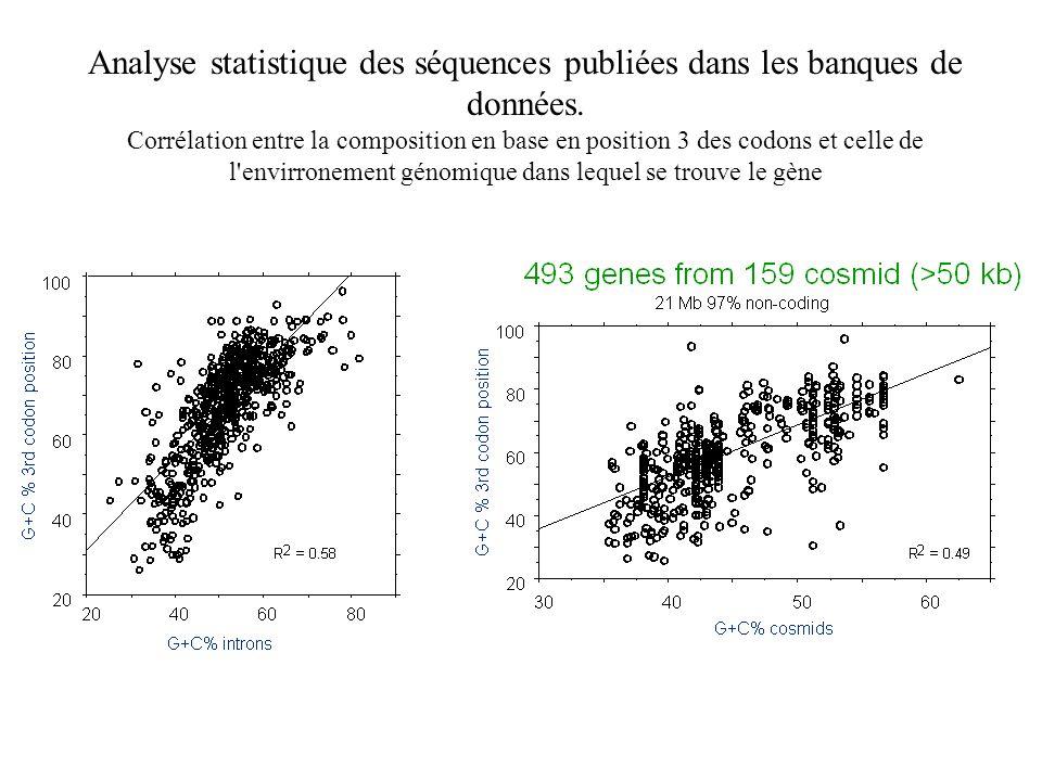 Analyse statistique des séquences publiées dans les banques de données. Corrélation entre la composition en base en position 3 des codons et celle de