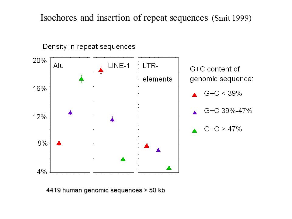 Isochores and insertion of repeat sequences (Smit 1999) 4419 human genomic sequences > 50 kb
