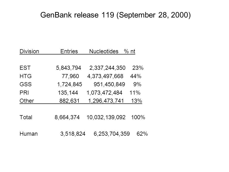 GenBank release 119 (September 28, 2000) Division Entries Nucleotides % nt EST 5,843,794 2,337,244,350 23% HTG 77,960 4,373,497,668 44% GSS 1,724,845