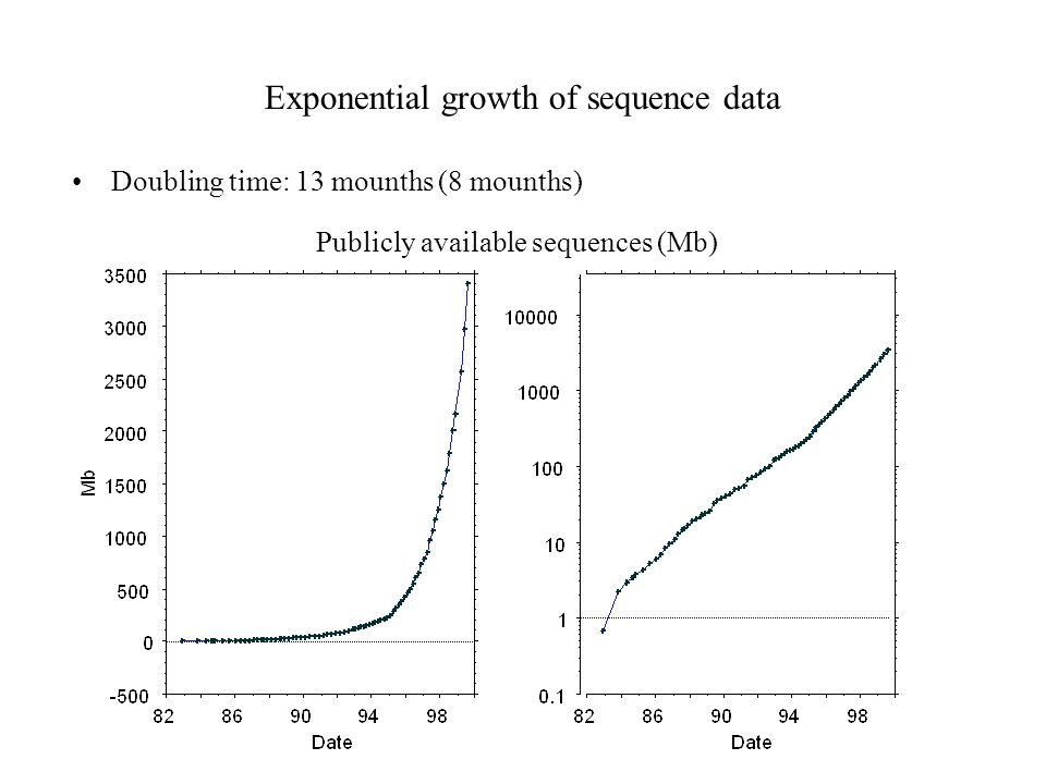 Exponential growth of sequence data Doubling time: 13 mounths (8 mounths) Publicly available sequences (Mb)