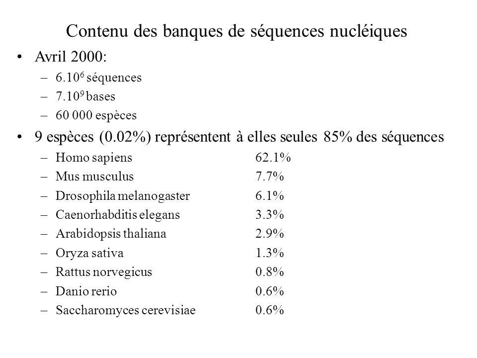 Contenu des banques de séquences nucléiques Avril 2000: –6.10 6 séquences –7.10 9 bases –60 000 espèces 9 espèces (0.02%) représentent à elles seules