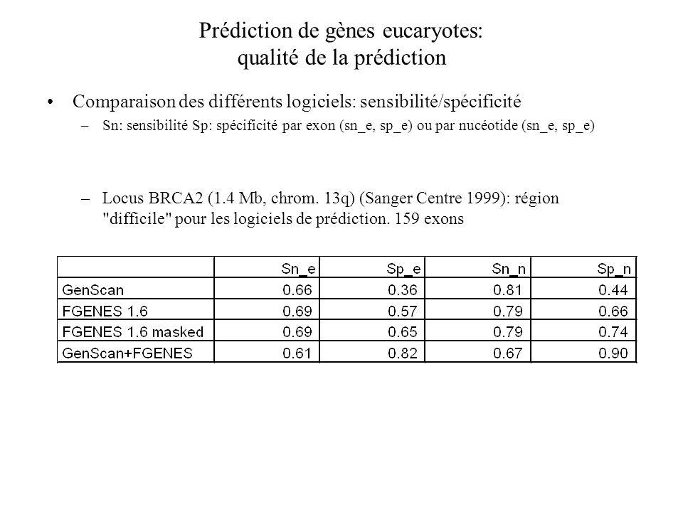Prédiction de gènes eucaryotes: qualité de la prédiction Comparaison des différents logiciels: sensibilité/spécificité –Sn: sensibilité Sp: spécificit