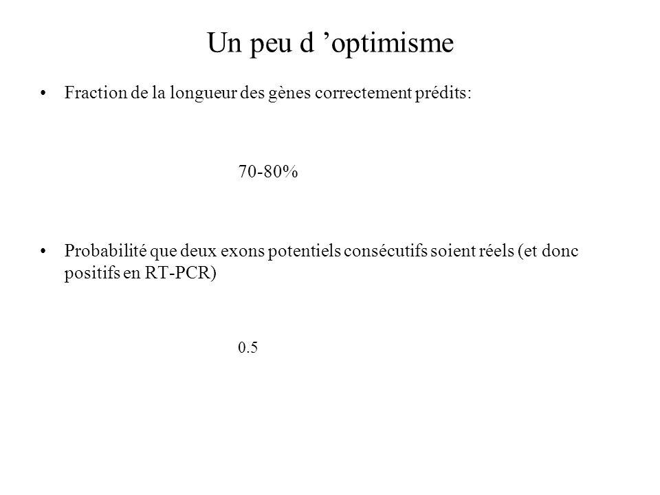 Un peu d optimisme Fraction de la longueur des gènes correctement prédits: 70-80% Probabilité que deux exons potentiels consécutifs soient réels (et d