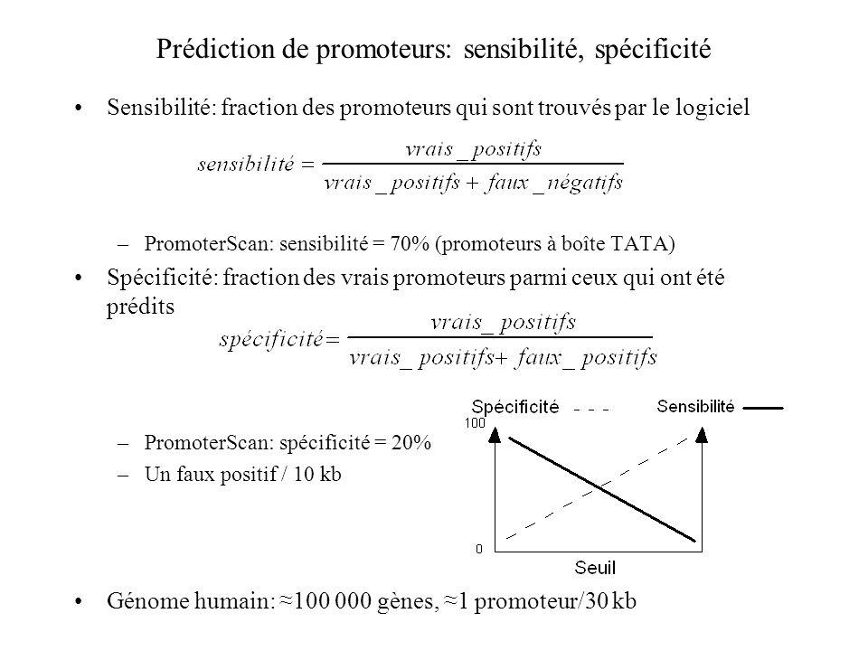 Prédiction de promoteurs: sensibilité, spécificité Sensibilité: fraction des promoteurs qui sont trouvés par le logiciel –PromoterScan: sensibilité =
