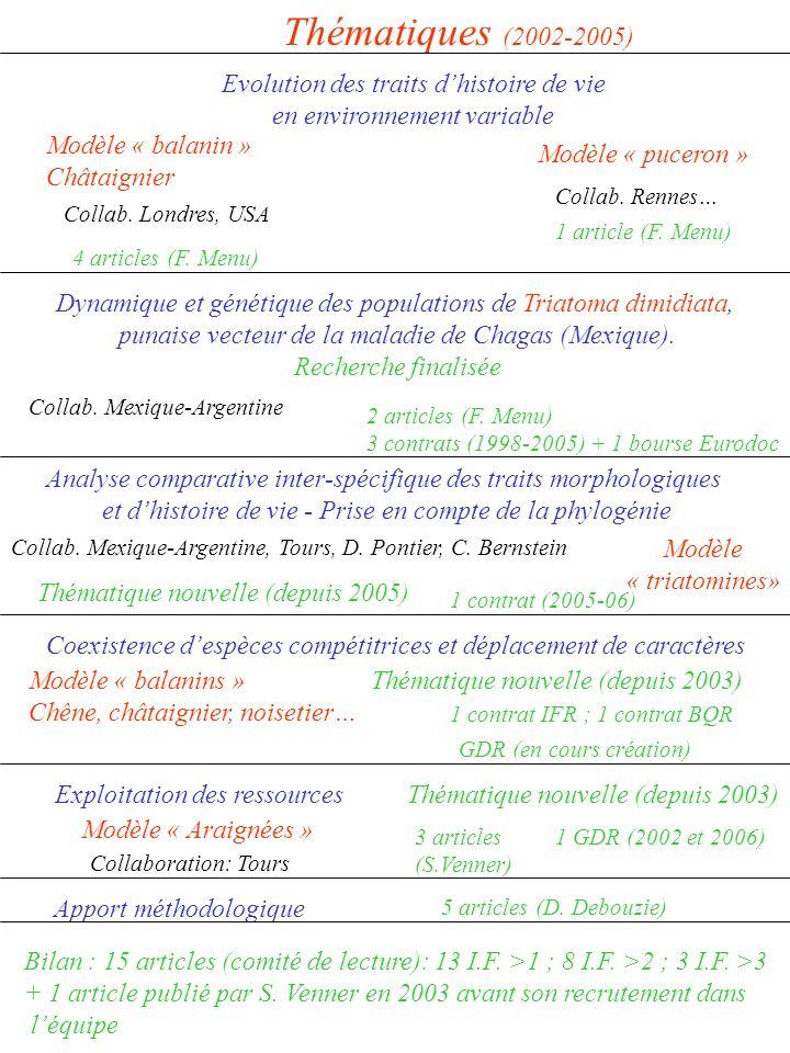Thématiques (2002-2005) Evolution des traits dhistoire de vie en environnement variable Modèle « balanin » Châtaignier Coexistence despèces compétitrices et déplacement de caractères Apport méthodologique Exploitation des ressources Modèle « triatomines» Modèle « balanins » Chêne, châtaignier, noisetier… Modèle « Araignées » Collaboration: Tours Modèle « puceron » Collab.