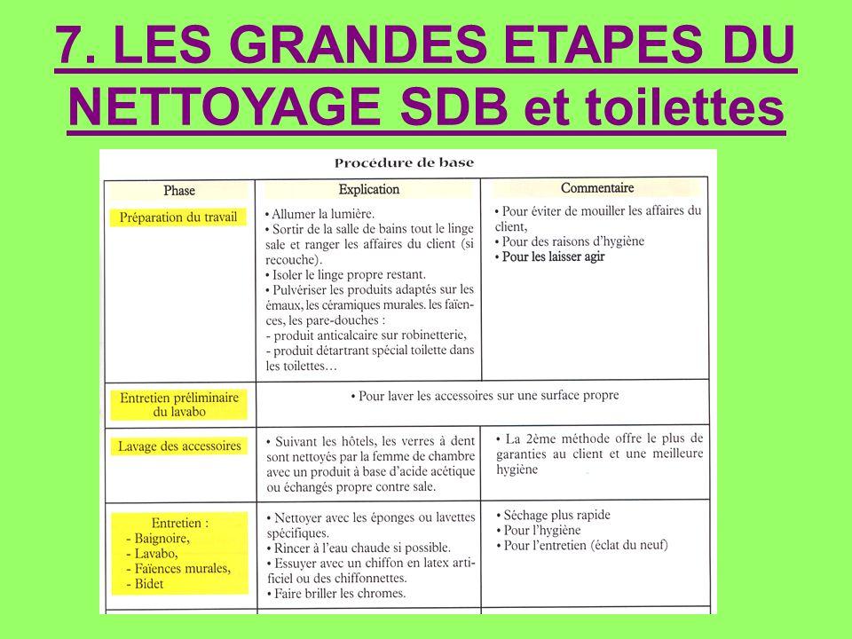 7. LES GRANDES ETAPES DU NETTOYAGE SDB et toilettes