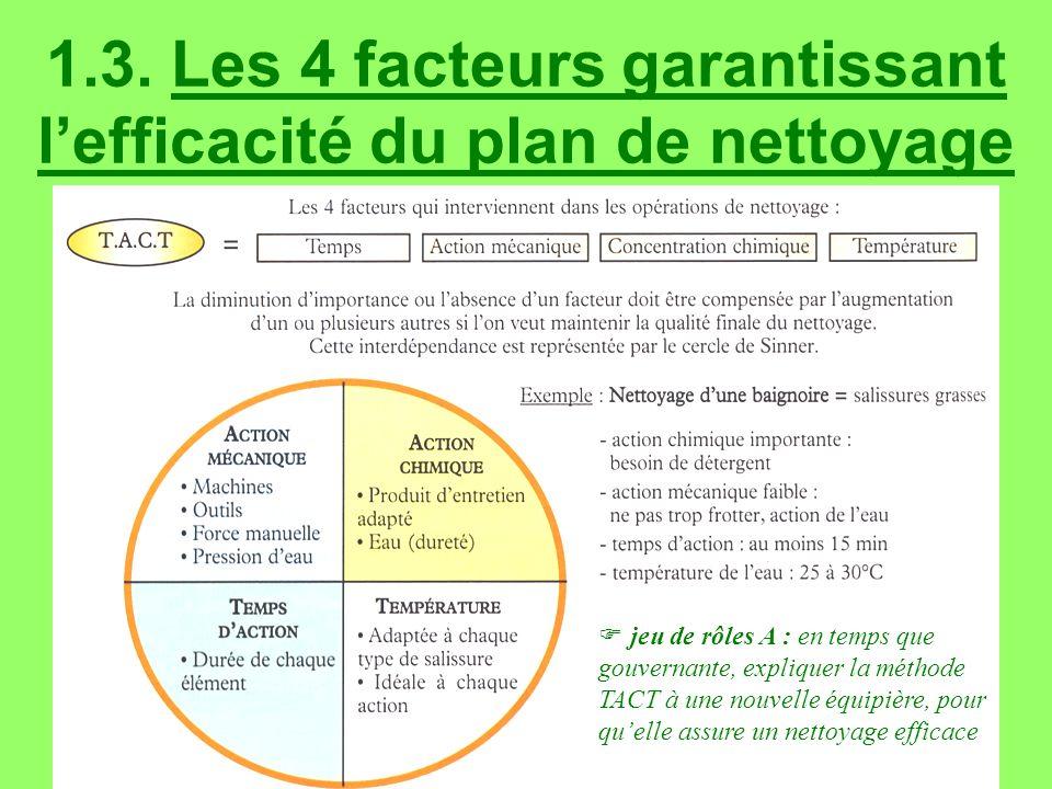 1.3. Les 4 facteurs garantissant lefficacité du plan de nettoyage jeu de rôles A : en temps que gouvernante, expliquer la méthode TACT à une nouvelle
