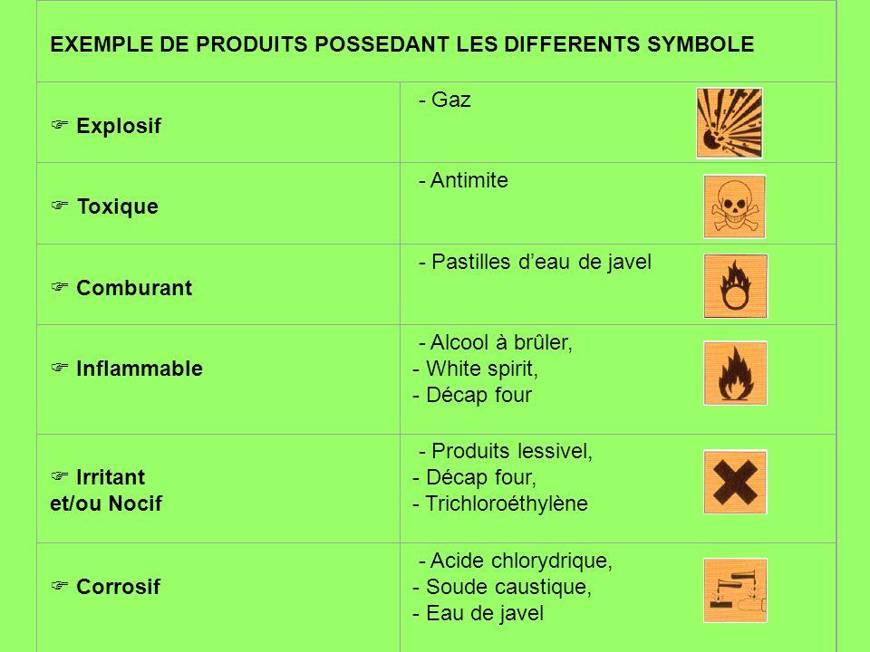 EXEMPLE DE PRODUITS POSSEDANT LES DIFFERENTS SYMBOLE Explosif - Gaz Toxique - Antimite Comburant - Pastilles deau de javel Inflammable - Alcool à brûl