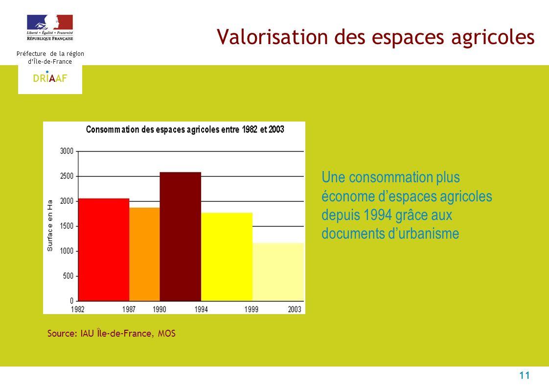 11 Préfecture de la région dÎle-de-France DRIAAF Valorisation des espaces agricoles Une consommation plus économe despaces agricoles depuis 1994 grâce