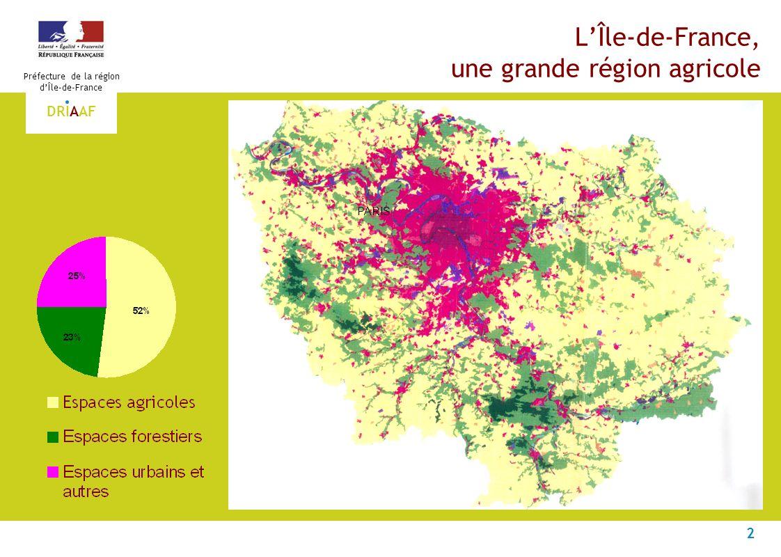 3 Préfecture de la région dÎle-de-France DRIAAF Chiffres clés de lagriculture francilienne Île-de-FranceDonnées de structureEn % de France 576 300 haSuperficie agricole utilisée2.1 348 200 haCéréales3.8 83 300 haOléagineux3.8 29 300 haProtéagineux13.2 40 200 haBetteraves industrielles10.2 6 300 haMaraîchage, horticulture, vergers1.5 5 310Exploitations1.0 9 780 UTAActifs agricoles1.2 Résultats économiques 1 212 million Production agricole (hors subventions)1.9 718 million Valeur ajoutée brute2.4 Source: Agreste (Enquête Structures 2007, comptes de lagriculture 2007)