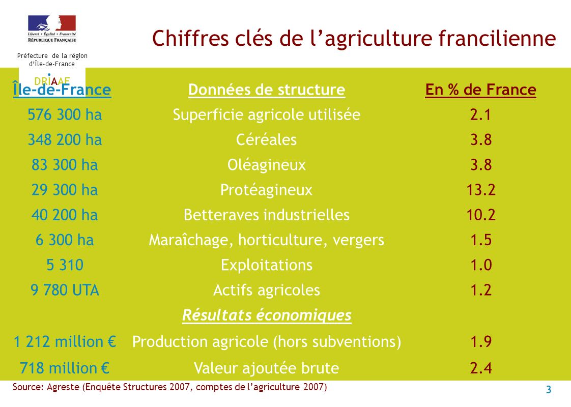 3 Préfecture de la région dÎle-de-France DRIAAF Chiffres clés de lagriculture francilienne Île-de-FranceDonnées de structureEn % de France 576 300 haS