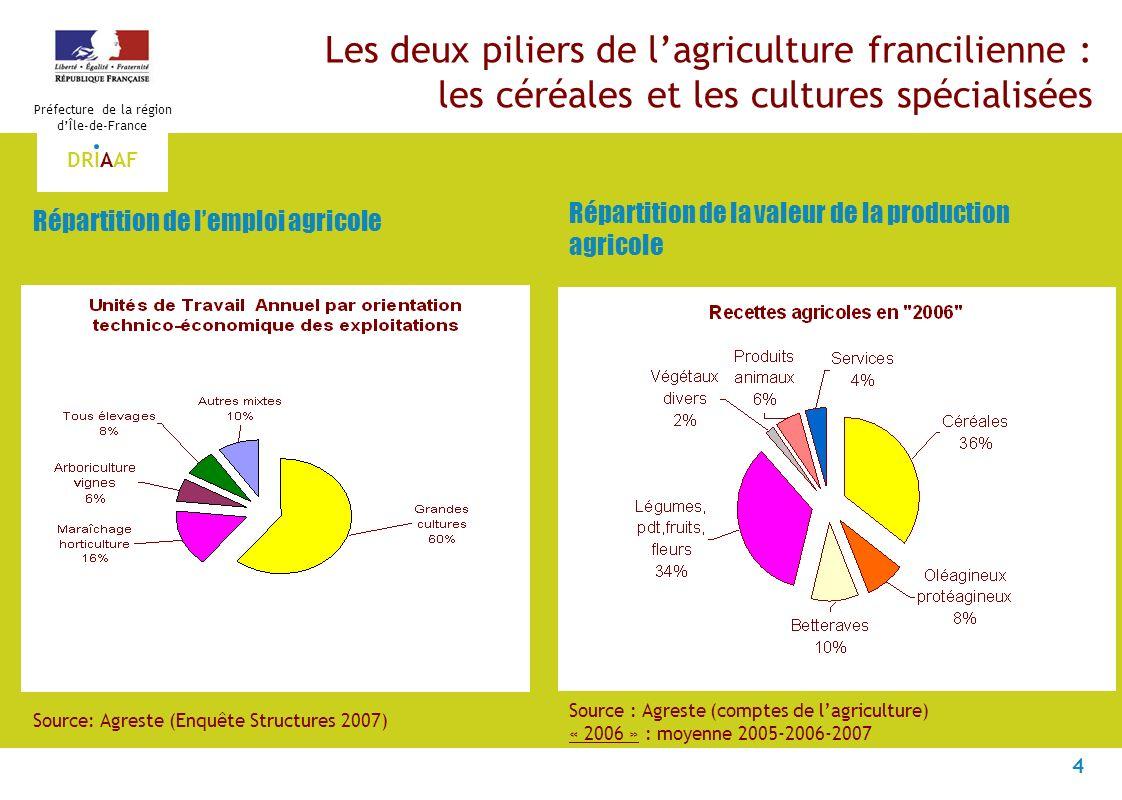 4 Préfecture de la région dÎle-de-France DRIAAF Les deux piliers de lagriculture francilienne : les céréales et les cultures spécialisées Source: Agreste (Enquête Structures 2007) Répartition de lemploi agricole Répartition de la valeur de la production agricole Source : Agreste (comptes de lagriculture) « 2006 » : moyenne 2005-2006-2007