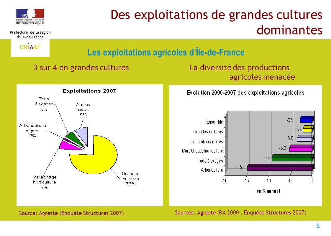 5 Préfecture de la région dÎle-de-France DRIAAF Des exploitations de grandes cultures dominantes 3 sur 4 en grandes cultures La diversité des producti