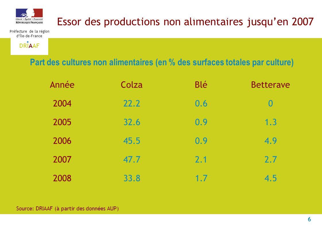 6 Préfecture de la région dÎle-de-France DRIAAF Essor des productions non alimentaires jusquen 2007 Productions non alimentaires Source: DRIAAF (à par