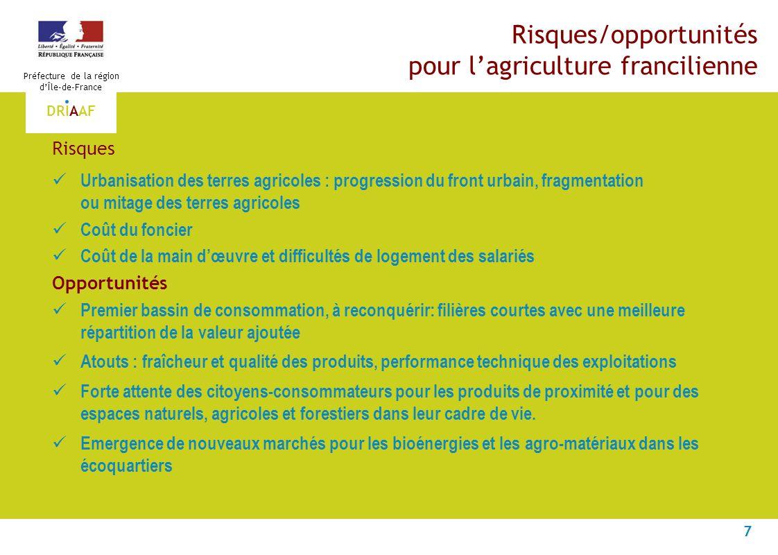 7 Préfecture de la région dÎle-de-France DRIAAF Risques/opportunités pour lagriculture francilienne Risques Urbanisation des terres agricoles : progre