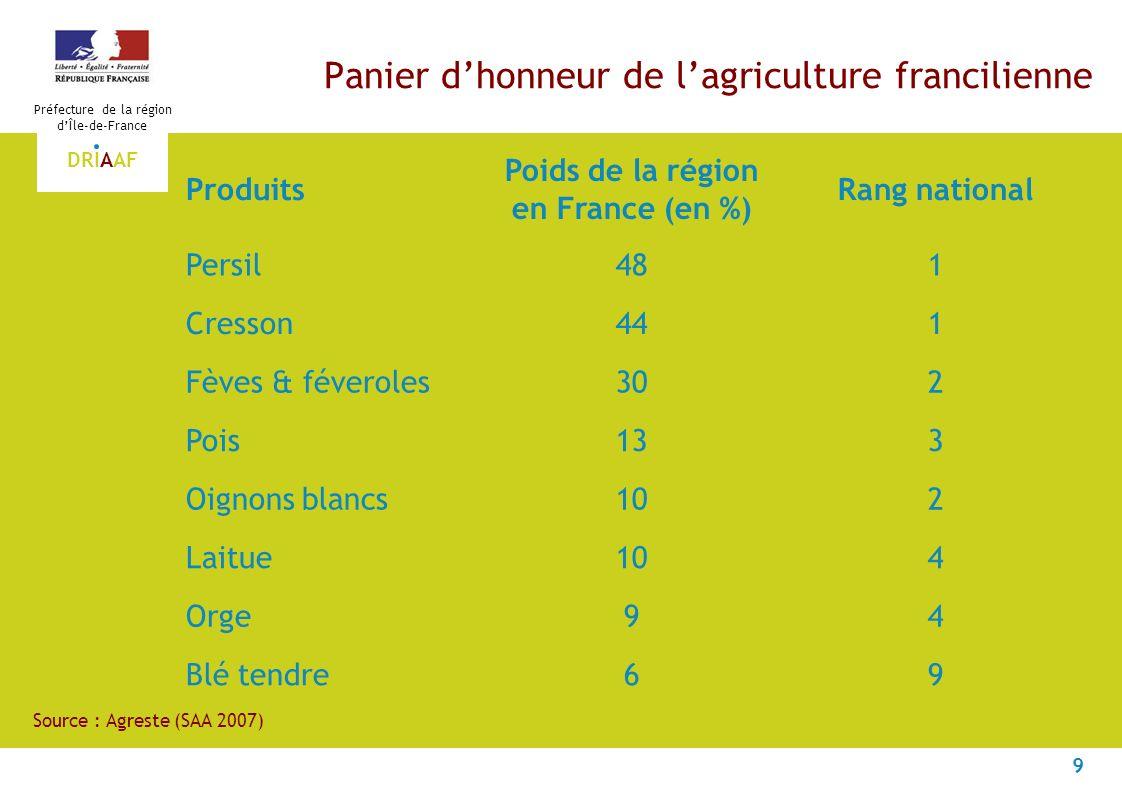 9 Préfecture de la région dÎle-de-France DRIAAF Panier dhonneur de lagriculture francilienne Produits Poids de la région en France (en %) Rang national Persil481 Cresson441 Fèves & féveroles302 Pois133 Oignons blancs102 Laitue104 Orge94 Blé tendre69 Source : Agreste (SAA 2007)