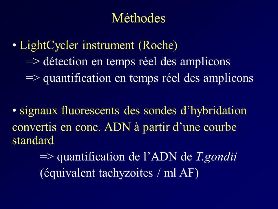 Méthodes LightCycler instrument (Roche) => détection en temps réel des amplicons => quantification en temps réel des amplicons signaux fluorescents de