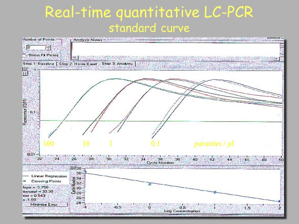 0.1 110100parasites / µl Real-time quantitative LC-PCR standard curve