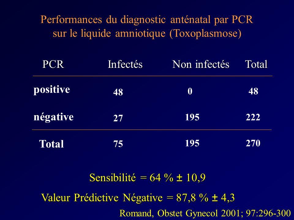 Performances du diagnostic anténatal par PCR sur le liquide amniotique (Toxoplasmose) 48 27 75 0 195 48 222 270 positive négative Total Infectés Non i