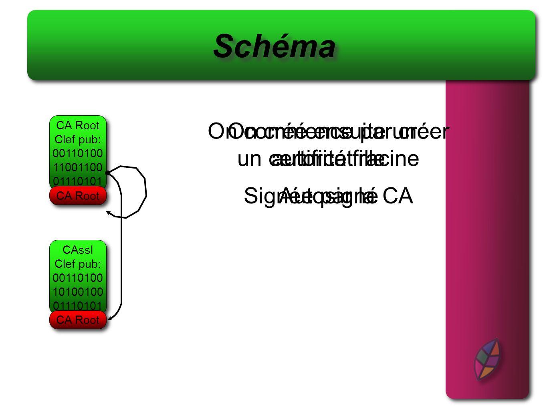 Schéma On commence par créer un certificat racine CA Root Clef pub: 00110100 11001100 01110101 Autosigné CA Root On créé ensuite une autorité fille CA