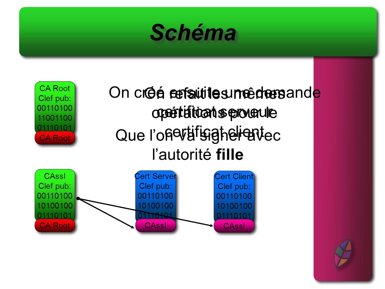 Schéma On créé ensuite une demande certificat serveur CA Root Clef pub: 00110100 11001100 01110101 Que lon va signer avec lautorité fille CA Root On r