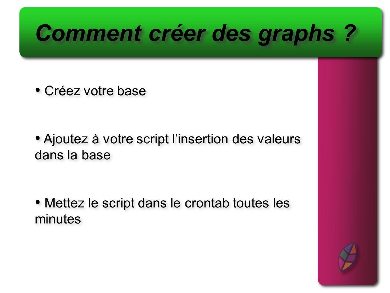 Comment créer des graphs .