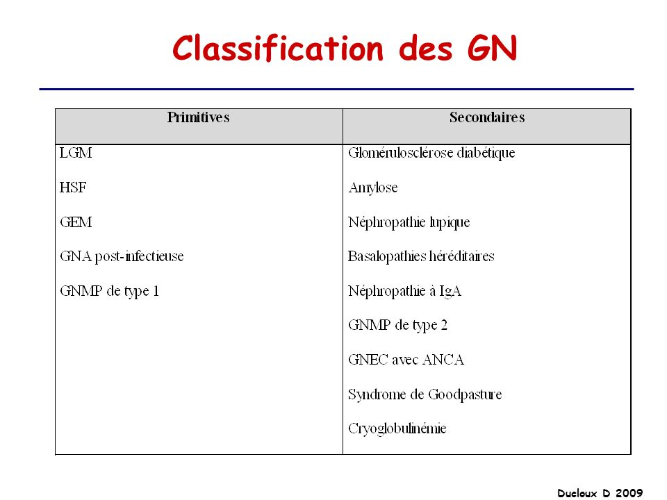 Ducloux D 2009 Classification des GN