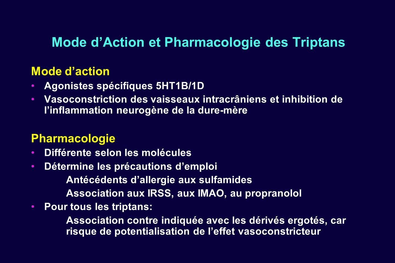 Mode dAction et Pharmacologie des Triptans Mode daction Agonistes spécifiques 5HT1B/1D Vasoconstriction des vaisseaux intracrâniens et inhibition de l