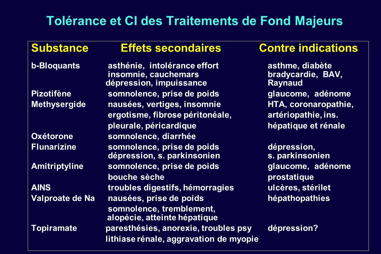 Tolérance et CI des Traitements de Fond Majeurs Substance Effets secondaires Contre indications b-Bloquants asthénie, intolérance effort asthme, diabè