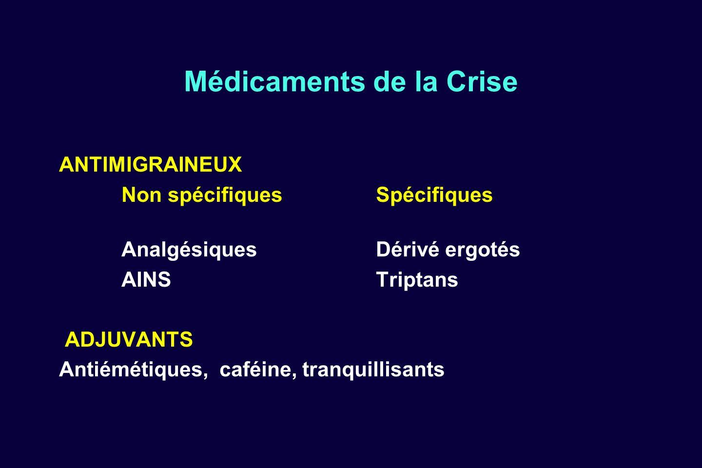 Médicaments de la Crise ANTIMIGRAINEUX Non spécifiques Spécifiques Analgésiques Dérivé ergotés AINS Triptans ADJUVANTS Antiémétiques, caféine, tranqui