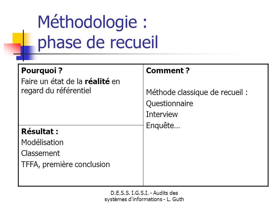 D.E.S.S. I.G.S.I. - Audits des systèmes d'informations - L. Guth Méthodologie : phase de recueil Pourquoi ? Faire un état de la réalité en regard du r