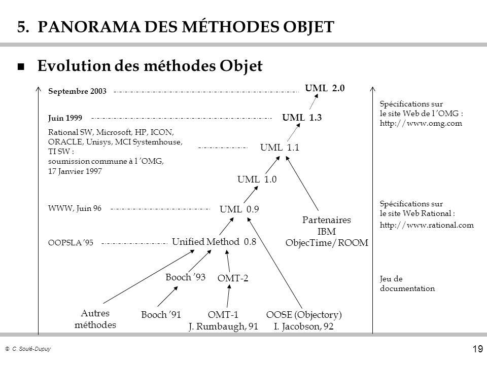 © C. Soulé-Dupuy 19 5. PANORAMA DES MÉTHODES OBJET n Evolution des méthodes Objet Autres méthodes Booch 91OMT-1 J. Rumbaugh, 91 OOSE (Objectory) I. Ja
