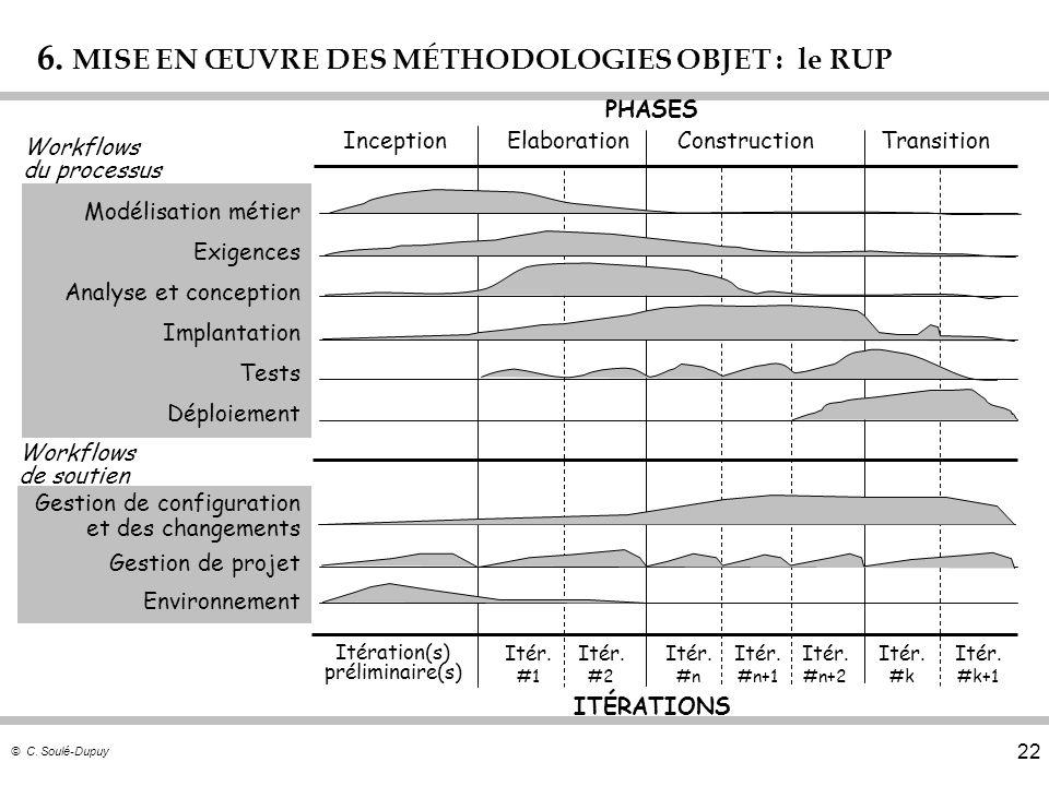 © C. Soulé-Dupuy 22 6. MISE EN ŒUVRE DES MÉTHODOLOGIES OBJET : le RUP PHASES ITÉRATIONS Workflows du processus Workflows de soutien InceptionElaborati