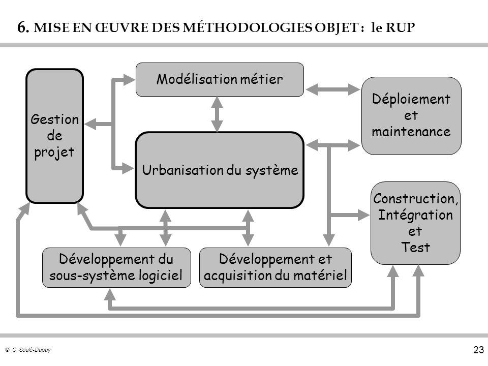 © C. Soulé-Dupuy 23 6. MISE EN ŒUVRE DES MÉTHODOLOGIES OBJET : le RUP Modélisation métier Urbanisation du système Développement du sous-système logici