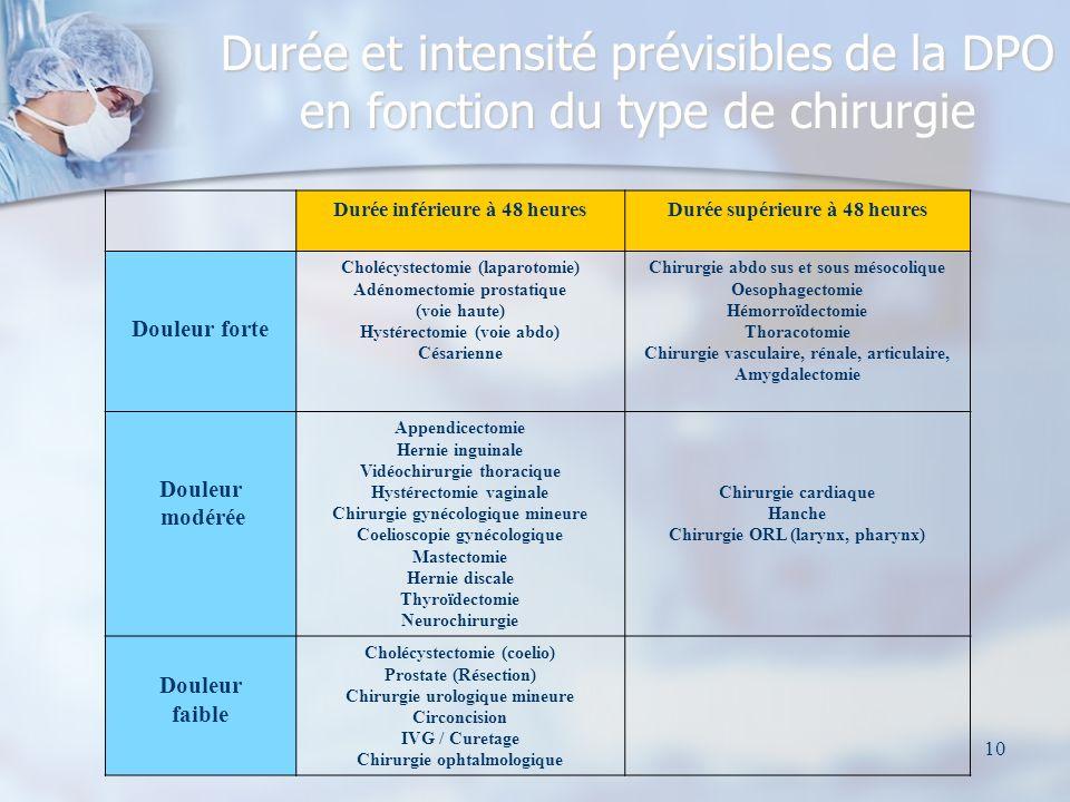 11 Conséquences de la DPO Respiratoire : Capacité vitale par blocage volontaire ou involontaire des muscles thoraciques abdominaux ou diaphragmatiques.