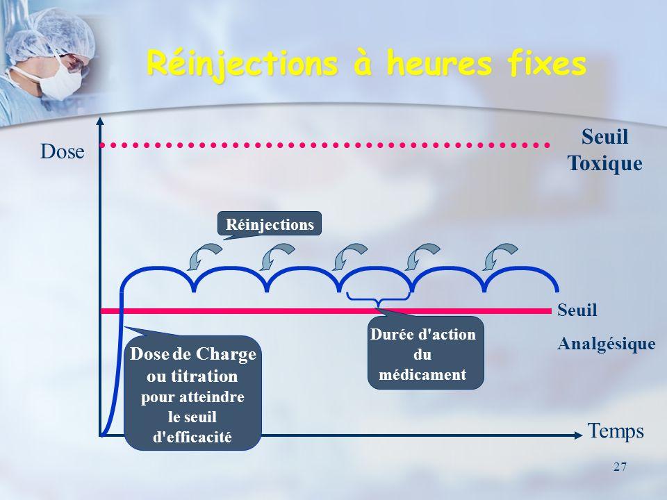 28 Administration contrôlée par le patient (PCA) Administration contrôlée par le patient (PCA) Contrôle par le patient de la qualité de l analgésie : Contrôle par le patient de la qualité de l analgésie : Voie intraveineuse Voie intraveineuse Voie péridurale (P.C.E.A) Voie péridurale (P.C.E.A) Technique permettant l adaptation des posologies : Technique permettant l adaptation des posologies : Aux besoins réels du patient Aux besoins réels du patient À l évolution de la douleur À l évolution de la douleur Nécessité de pompes programmables, avec une période réfractaire pendant laquelle toute demande du patient n est pas satisfaite (pour éviter les surdosages) Nécessité de pompes programmables, avec une période réfractaire pendant laquelle toute demande du patient n est pas satisfaite (pour éviter les surdosages)