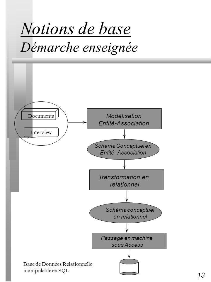 13 Notions de base Démarche enseignée Interview Documents Modélisation Entité-Association Schéma Conceptuel en Entité -Association Transformation en r