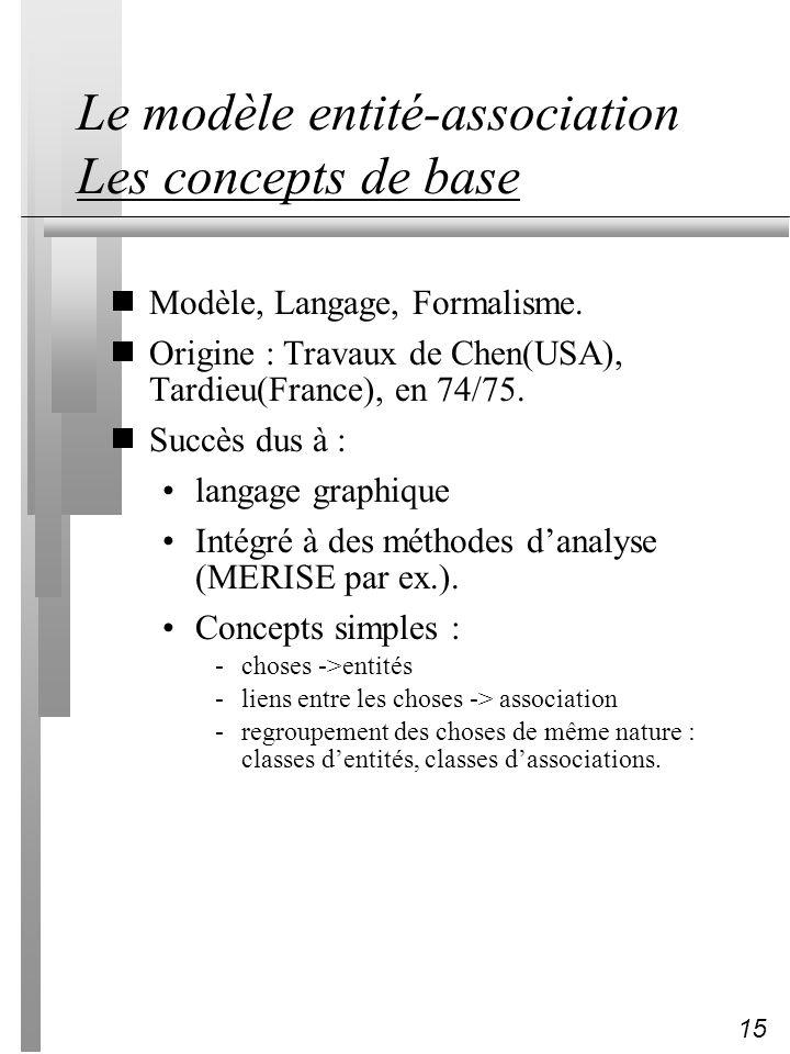 15 Le modèle entité-association Les concepts de base Modèle, Langage, Formalisme. Origine : Travaux de Chen(USA), Tardieu(France), en 74/75. Succès du
