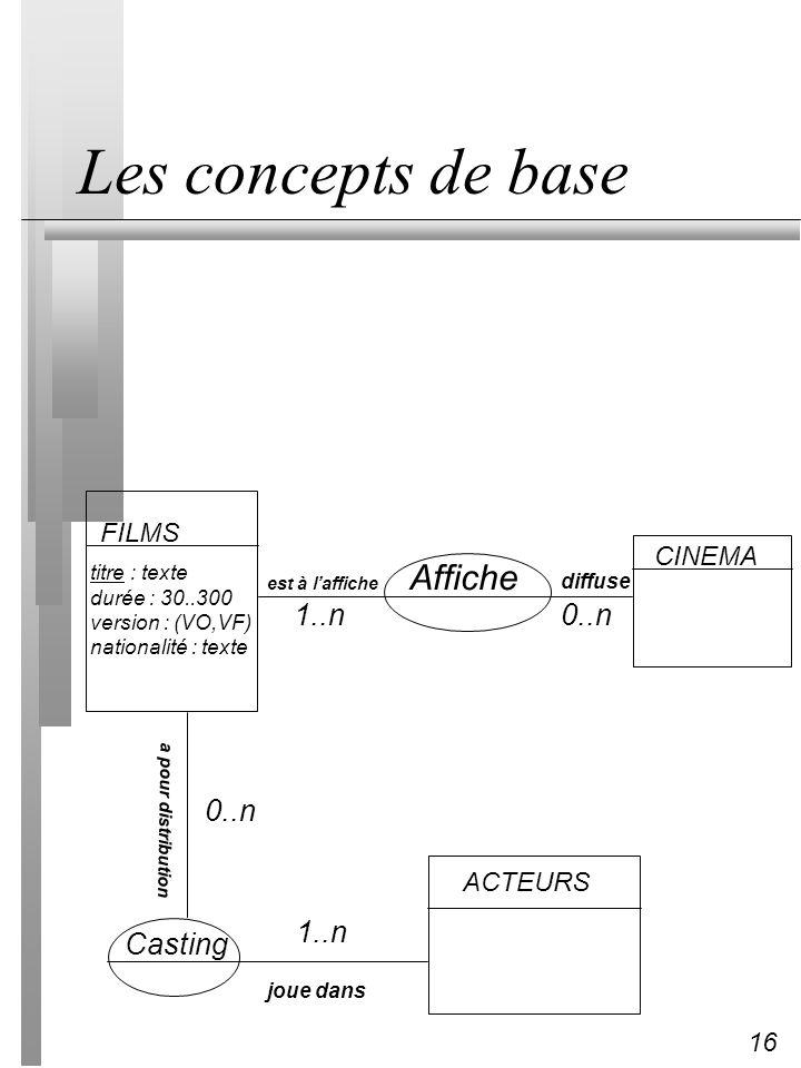 16 Les concepts de base FILMS titre : texte durée : 30..300 version : (VO,VF) nationalité : texte CINEMA Affiche ACTEURS Casting a pour distribution e