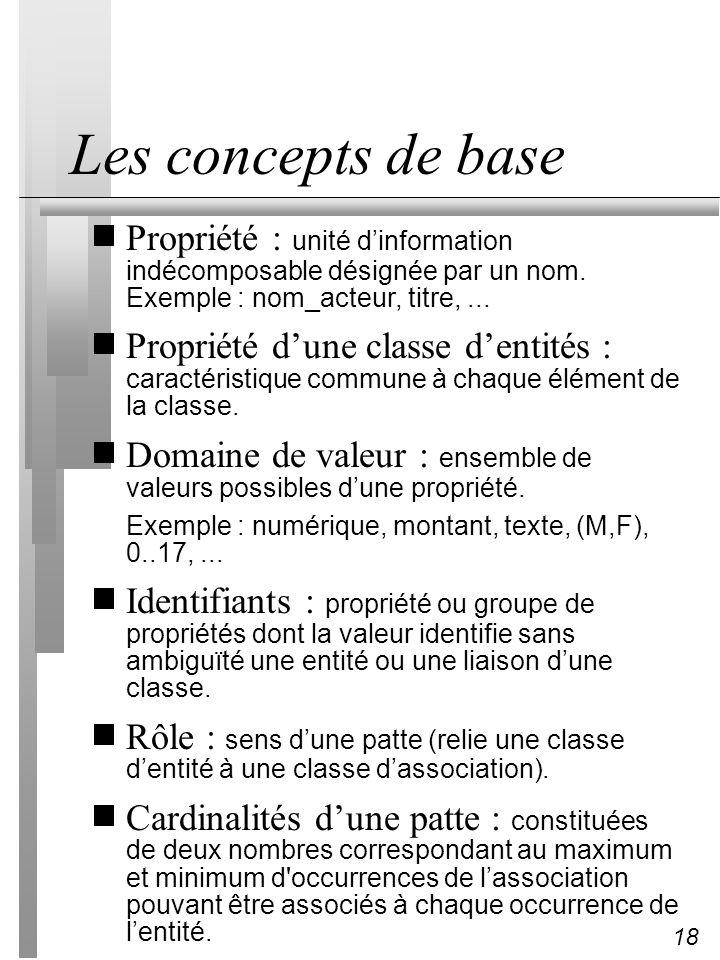 18 Les concepts de base Propriété : unité dinformation indécomposable désignée par un nom. Exemple : nom_acteur, titre,... Propriété dune classe denti