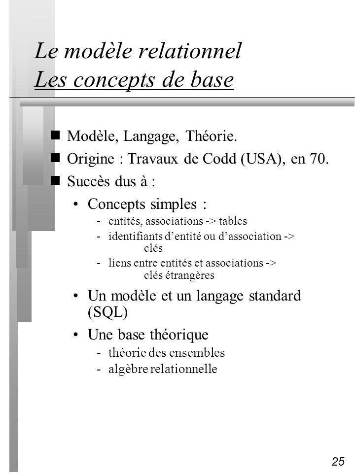 25 Le modèle relationnel Les concepts de base Modèle, Langage, Théorie. Origine : Travaux de Codd (USA), en 70. Succès dus à : Concepts simples : -ent