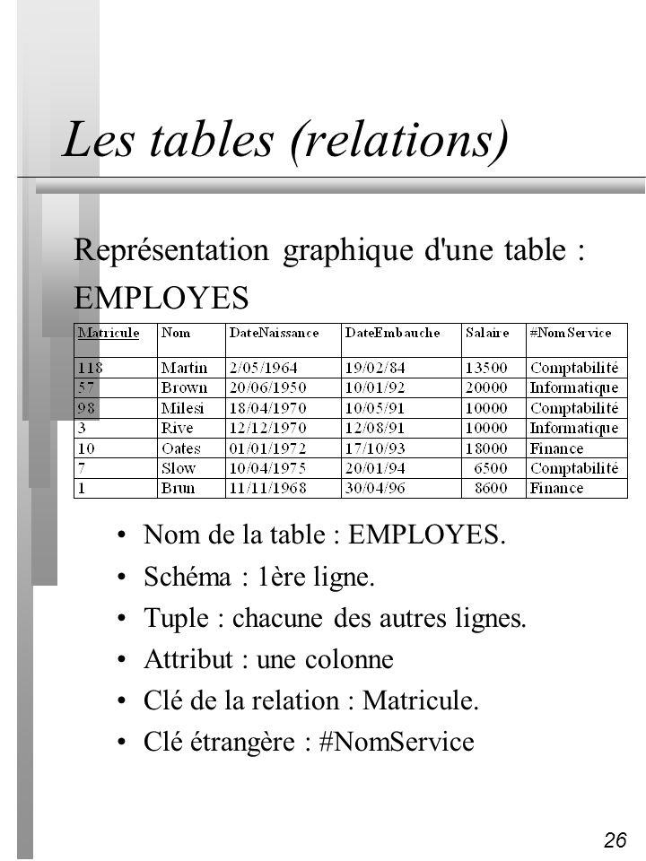 26 Les tables (relations) Représentation graphique d'une table : EMPLOYES Nom de la table : EMPLOYES. Schéma : 1ère ligne. Tuple : chacune des autres