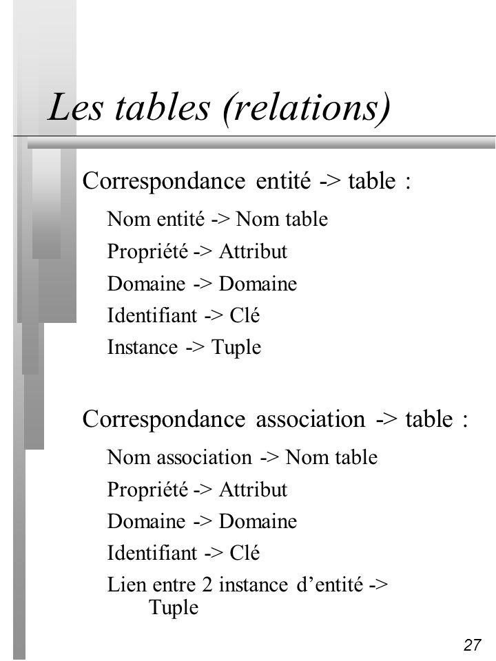 27 Les tables (relations) Correspondance entité -> table : Nom entité -> Nom table Propriété -> Attribut Domaine -> Domaine Identifiant -> Clé Instanc