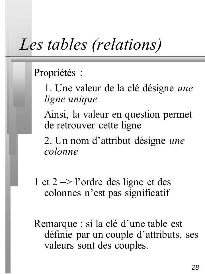 28 Les tables (relations) Propriétés : 1. Une valeur de la clé désigne une ligne unique Ainsi, la valeur en question permet de retrouver cette ligne 2