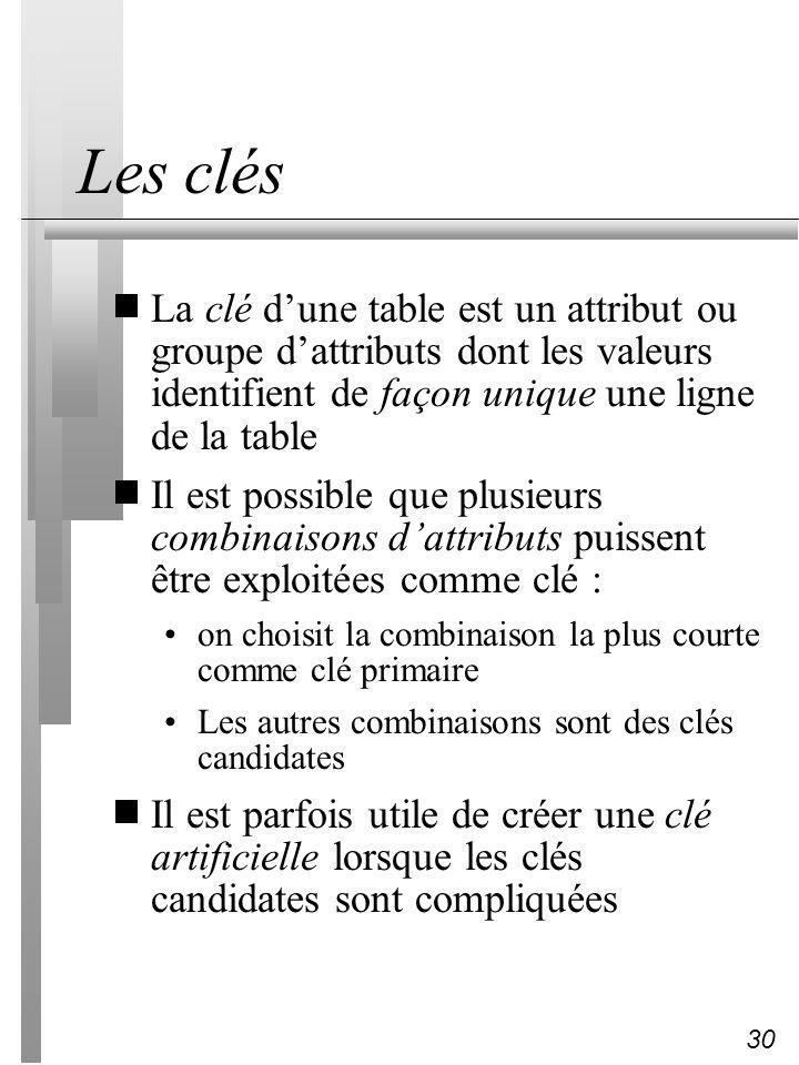 30 Les clés La clé dune table est un attribut ou groupe dattributs dont les valeurs identifient de façon unique une ligne de la table Il est possible